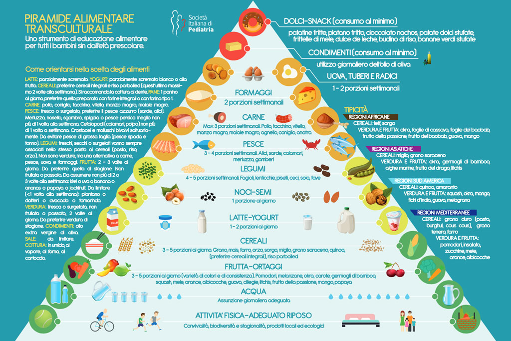piramide transculturale - grafico alimenti